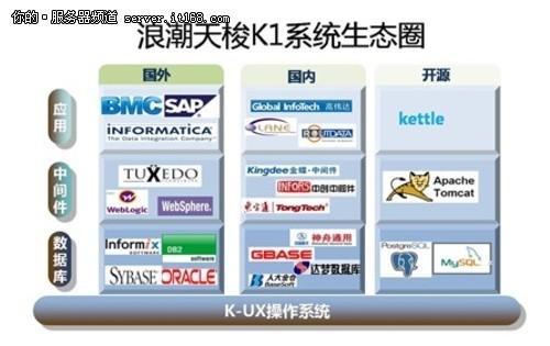 浪潮天梭K1上市  拉开中国主机产业大幕