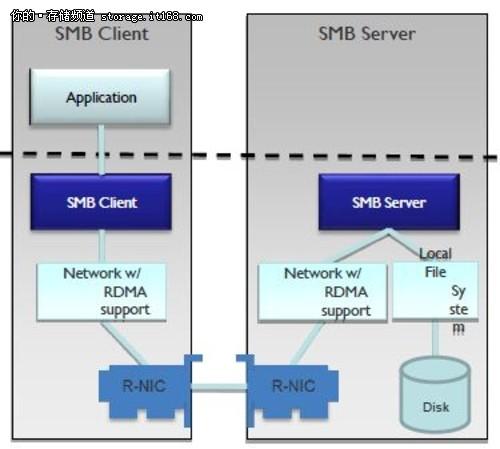 微软SMB 3.0文件共享协议新特性介绍