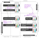 深入理解NoSQL数据库分布式算法及策略