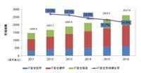 国内防火墙与UTM市场趋势分析
