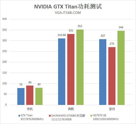 NVIDIA GTX Titan温度&功耗测试