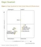 群雄混战数据中心网络市场