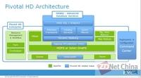硬件巨头们缘何热衷于Hadoop发行版