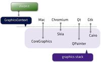 Web开发者应该了解的WebKit基础知识