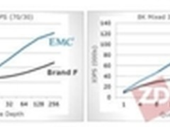全面宣战 EMC发XtremIO重组闪存产品线