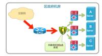天融信助力政府打造磐石网络对抗DDoS