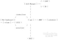 OpenStack之Cinder块存储服务初探