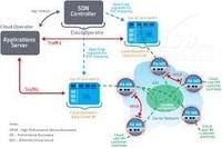 SDN和网络利用率:比想象中低?