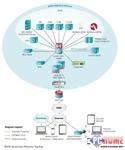 Arbor Networks提供BYOD参考拓扑结构