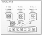 众志和达:重复数据删除技术解析