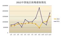 趋势科技发布《中国地区安全威胁报告》