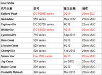 Intel 企业级SSD DC P2950和Pro 1500