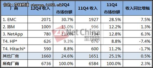 IDC:2012年四季度及全年外部存储增长