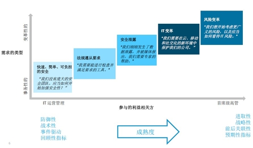 HP姚翔:大数据应对企业安全业务新挑战