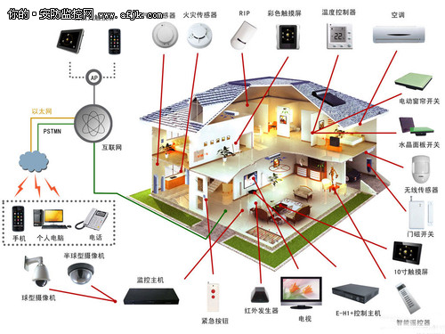 智能家居防盗报警系统的设计