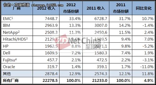 2012四季度及全年存储市场小幅增长
