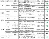 服务器价格指导 4月四路机架产品选购
