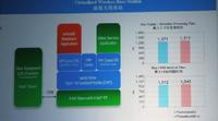 风河亮相IDF主会场 谈软件促进网络转型