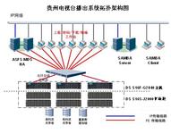 Infortrend高带宽存储方案助贵州电视台