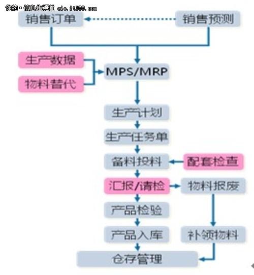 长沙一派生产管理业务流程图
