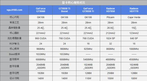 时势做英雄?HD7850再战GTX650 Ti Boost