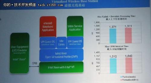 风河副总裁谈软件促进网络转型