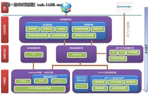 central logging   data stream框架图片