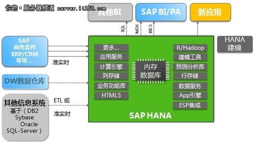 SAP HANA总监朱旻:SAP让大数据飞翔