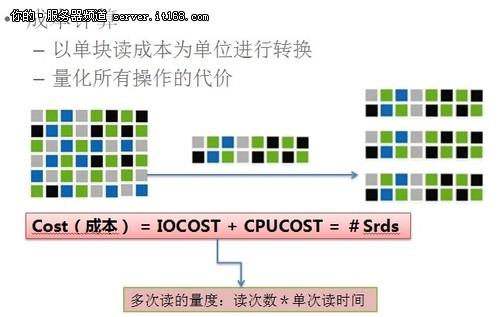 ITPUB版主盖国强:Oracle优化算法解析