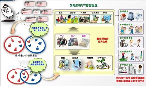 保险行业核心业务系统数据模型改善方案