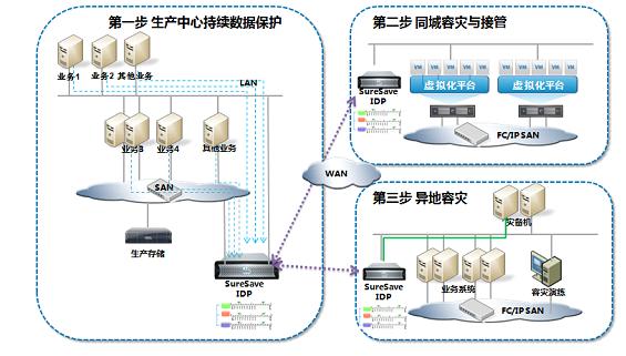 众志和达持续数据保护与容灾解决方案