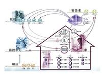 智能家居与可视对讲:拓展应用案例分析