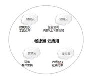 畅捷通云服务支撑企业新商务时代