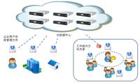 云海创想企业网盘助中国联通云存储服务