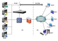 网御星云SSL VPN助力企业移动办公安全