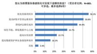 虚拟化价值和挑战:中国市场vs欧美市场