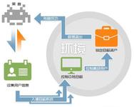 360私有云安全系统应对企业APT攻击