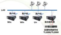 物理磁带库在数据备份及归档中的重要性