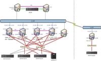 IBM System x助某集团构建容灾系统