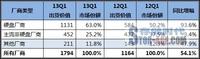 IDC:全球个人及入门存储市场增长73.4%
