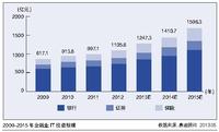 大数据精雕金融业 IT与华尔街相生相长