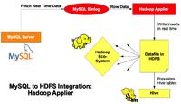 MySQL添加Hadoop数据实时复制功能