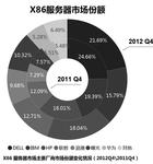2012年IT调研:国产厂商进入第一阵营