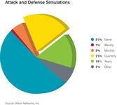 Arbor:DDoS防御在业务连续性中的重要性