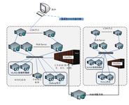 实现数据即服务 曙光互联网解决方案