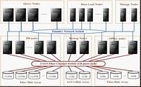 助力大数据分析 曙光DRAC安全行业案例