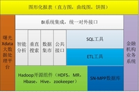 Hadoop实践先行 曙光金融大数据方案