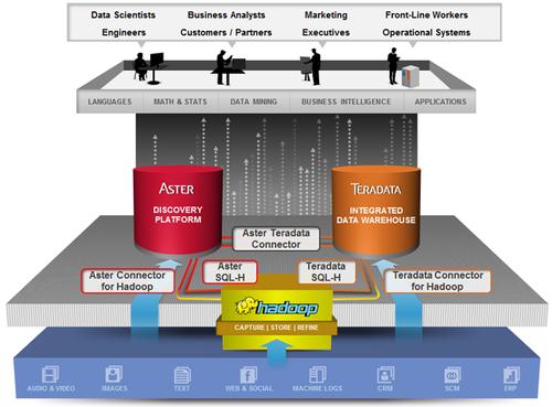 Teradata独创技术支持直接访问Hadoop
