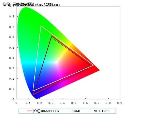 4K效果如何?长虹B8000画质实测一