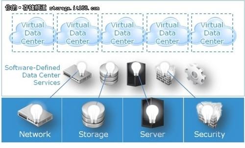 EMC Software-Defined Storage 之ViPR